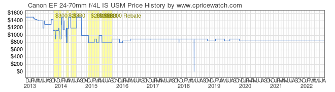 Price History Graph for Canon EF 24-70mm f/4L IS USM