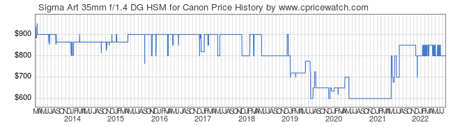 Price History Graph for Sigma Art 35mm f/1.4 DG HSM for Canon