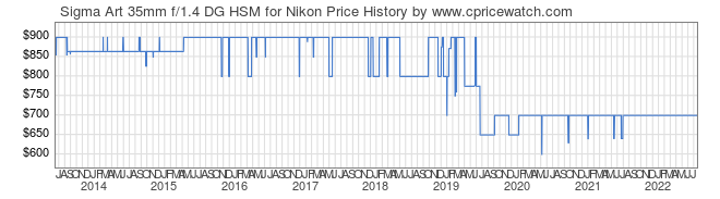 Price History Graph for Sigma Art 35mm f/1.4 DG HSM for Nikon