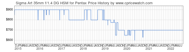 Price History Graph for Sigma Art 35mm f/1.4 DG HSM for Pentax