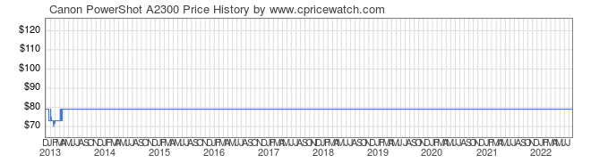 Price History Graph for Canon PowerShot A2300