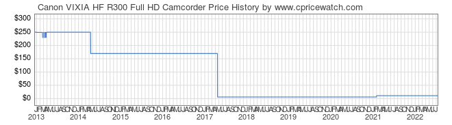Price History Graph for Canon VIXIA HF R300 Full HD Camcorder