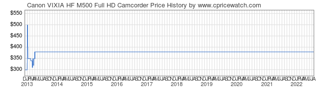 Price History Graph for Canon VIXIA HF M500 Full HD Camcorder