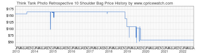 Price History Graph for Think Tank Retrospective 10 Shoulder Bag