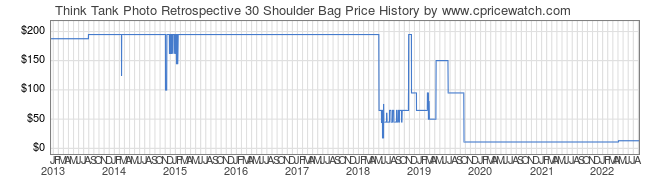 Price History Graph for Think Tank Retrospective 30 Shoulder Bag