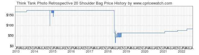 Price History Graph for Think Tank Retrospective 20 Shoulder Bag