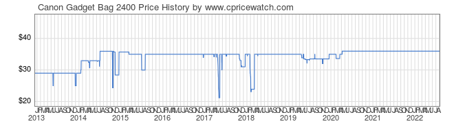 Price History Graph for Canon Gadget Bag 2400