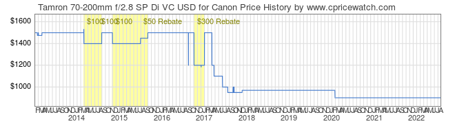 Price History Graph for Tamron 70-200mm f/2.8 SP Di VC USD for Canon