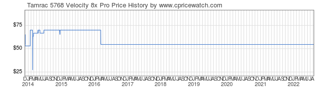 Price History Graph for Tamrac 5768 Velocity 8x Pro