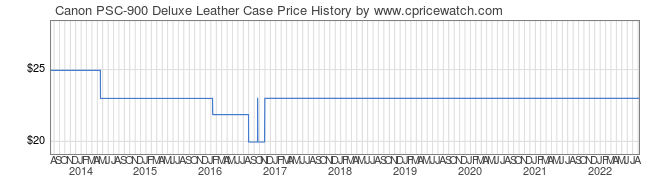 Price History Graph for Canon PSC-900 Deluxe Leather Case