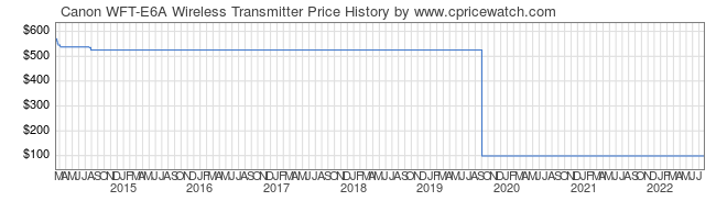 Price History Graph for Canon WFT-E6A Wireless Transmitter