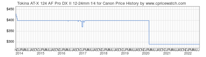 Price History Graph for Tokina AT-X 124 AF Pro DX II 12-24mm f/4 for Canon