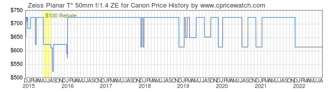 Price History Graph for Zeiss Planar T* 50mm f/1.4 ZE for Canon