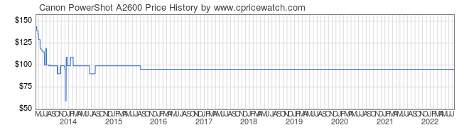 Price History Graph for Canon PowerShot A2600