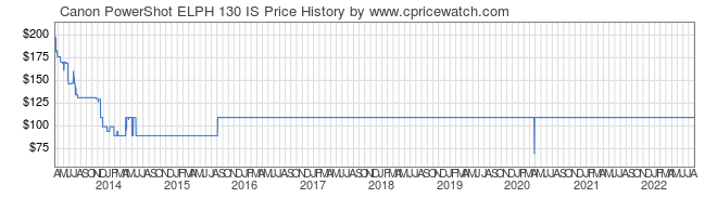 Price History Graph for Canon PowerShot ELPH 130 IS
