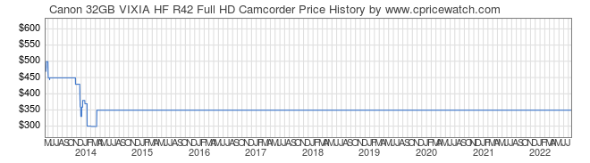Price History Graph for Canon 32GB VIXIA HF R42 Full HD Camcorder