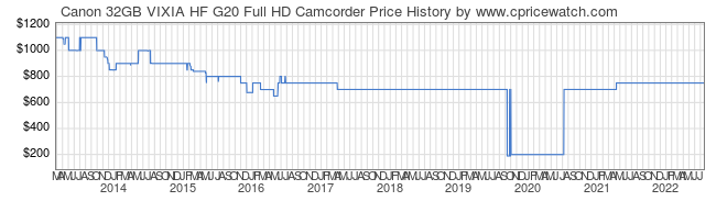 Price History Graph for Canon 32GB VIXIA HF G20 Full HD Camcorder