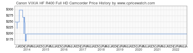 Price History Graph for Canon VIXIA HF R400 Full HD Camcorder