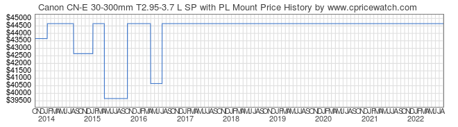 Price History Graph for Canon CN-E 30-300mm T2.95-3.7 L SP with PL Mount