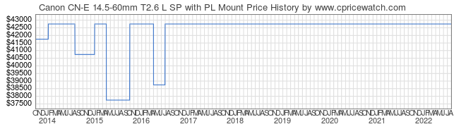 Price History Graph for Canon CN-E 14.5-60mm T2.6 L SP with PL Mount