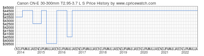 Price History Graph for Canon CN-E 30-300mm T2.95-3.7 L S
