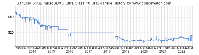 Price History Graph for SanDisk 64GB microSDXC Ultra Class 10 UHS-I