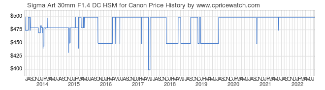 Price History Graph for Sigma Art 30mm F1.4 DC HSM for Canon