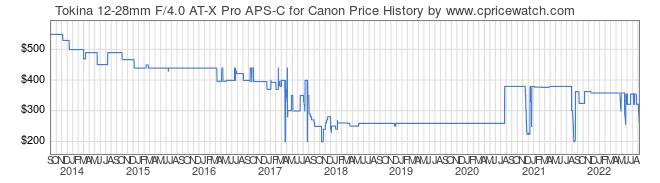 Price History Graph for Tokina 12-28mm F/4.0 AT-X Pro APS-C for Canon