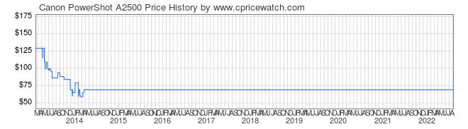 Price History Graph for Canon PowerShot A2500