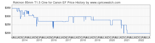 Price History Graph for Rokinon 85mm T1.5 Cine for Canon EF