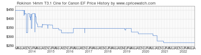Price History Graph for Rokinon 14mm T3.1 Cine for Canon EF