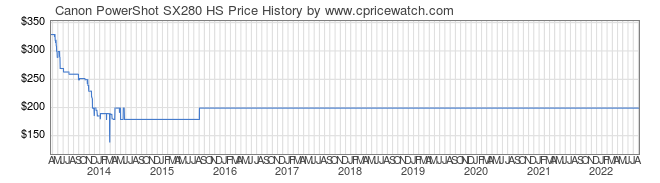 Price History Graph for Canon PowerShot SX280 HS
