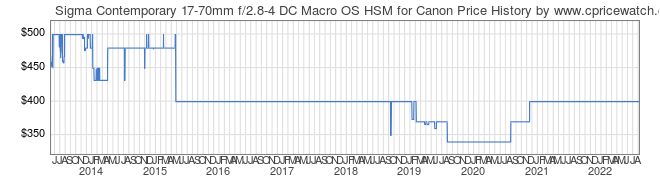 Price History Graph for Sigma Contemporary 17-70mm f/2.8-4 DC Macro OS HSM for Canon