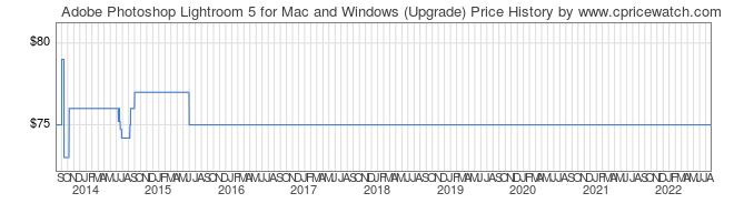 Price History Graph for Adobe Photoshop Lightroom 5 for Mac and Windows (Upgrade)