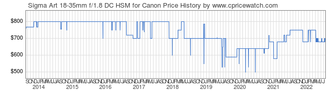 Price History Graph for Sigma Art 18-35mm f/1.8 DC HSM for Canon