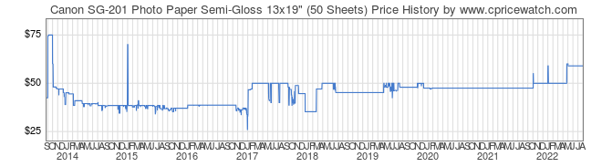 Price History Graph for Canon SG-201 Photo Paper Semi-Gloss 13x19
