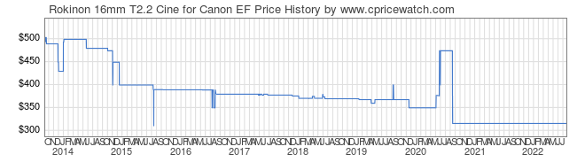 Price History Graph for Rokinon 16mm T2.2 Cine for Canon EF