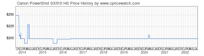 Price History Graph for Canon PowerShot SX510 HS