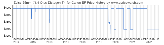 Price History Graph for Zeiss 55mm f/1.4 Otus Distagon T*  for Canon EF