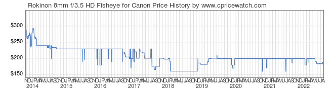 Price History Graph for Rokinon 8mm f/3.5 HD Fisheye for Canon