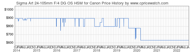 Price History Graph for Sigma Art 24-105mm F/4 DG OS HSM for Canon