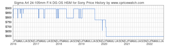 Price History Graph for Sigma Art 24-105mm F/4 DG OS HSM for Sony