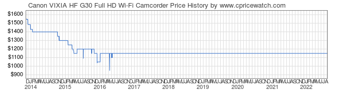 Price History Graph for Canon VIXIA HF G30 Full HD Wi-Fi Camcorder