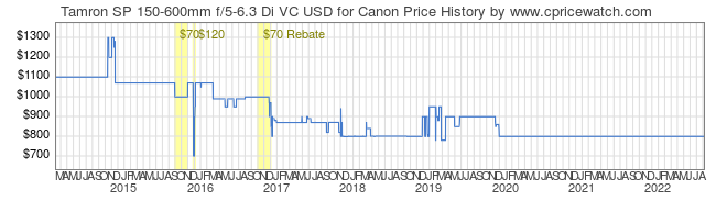 Price History Graph for Tamron SP 150-600mm f/5-6.3 Di VC USD for Canon