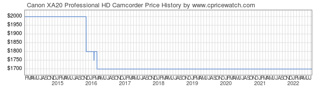 Price History Graph for Canon XA20 Professional HD Camcorder