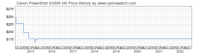 Price History Graph for Canon PowerShot SX600 HS