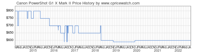 Price History Graph for Canon PowerShot G1 X Mark II
