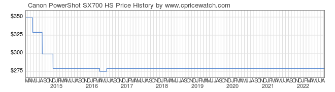 Price History Graph for Canon PowerShot SX700 HS