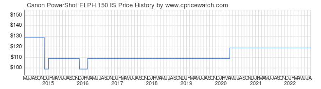 Price History Graph for Canon PowerShot ELPH 150 IS