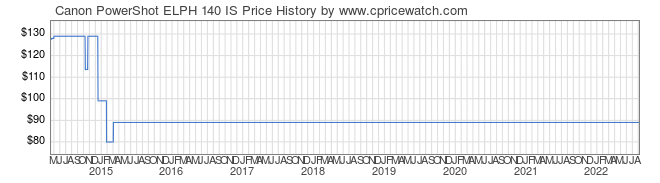 Price History Graph for Canon PowerShot ELPH 140 IS